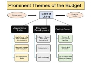 IN GRAPHICS: 3 prominent themes of Sitharaman's Union Budget 2020