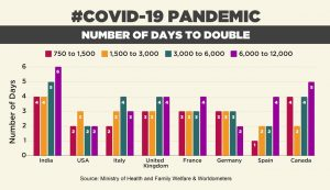 Statistics show India's fight against Covid-19 stronger than US, Europe; Lockdown did 'flatten the curve'