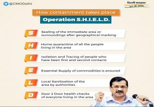 What is Kejriwal's SHIELD plan to combat COVID-19 in Delhi?
