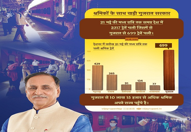 Gujrat - special trains - May 21