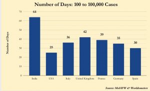 With Coronavirus count at 1 lakh in 64 days, India fares much better than US, UK, Italy & others