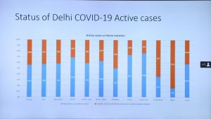 Delhi overtakes Mumbai in daily Corona cases: Understanding the spike in numbers, district-wise
