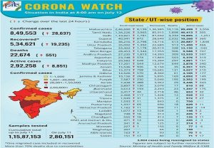 Covid-19 Bulletin: More than 5.3 lakh people recovered, 19000+ recovery in last 24 hrs and Do's & don'ts of fighting Corona