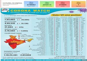 Covid-19 Bulletin: 30 states have fatality rate lower than national average, Corona testing nears 3 lakh/day & more…
