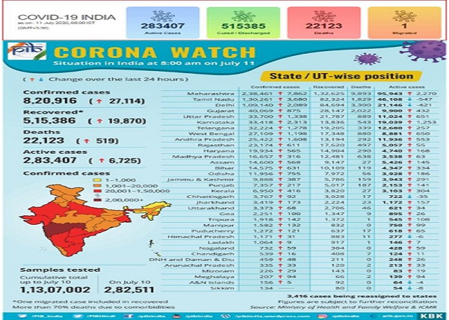 Covid-19 Bulletin: Out of 8 lakh Corona patients, 5 lakh have recovered; Do's & Don'ts of defeating pandemic