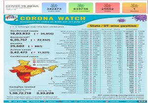 Covid-19 Bulletin: Recovered cases @ 6.35 lakh, fatality rate one of the lowest in world and more…