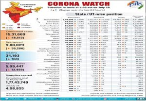 Covid-19 Bulletin: Total recovery to reach 10 lakh, total tests near 2 crore and more Corona news…