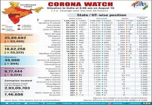 Covid-19 Bulletin: Recovery rate mounts to 72%, fatality rate dips; total Corona tests to reach 3 crore