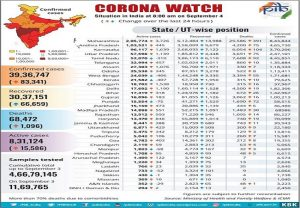 Covid-19 Bulletin: Total recoveries surpass 30 lakh mark, over 11.70 lakh tests in 2 consecutive days