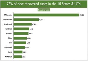 92,043 COVID-19 recoveries in 24 hrs | 76 per cent of new recovered cases from 10 States, UT: Health Ministry
