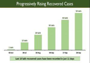 Coronavirus: India's total recoveries cross 50 lakh mark, says Health ministry