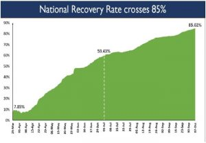 India scales another peak with Recovery Rate leaping past 85 per cent
