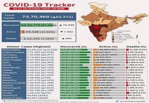 Covid-19 Bulletin: Recovered cases exceed active cases by 8 times, Maharastra remains highest contributor of new cases