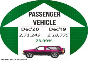 Passenger vehicle registrations grow 24% y-o-y in Dec: FADA