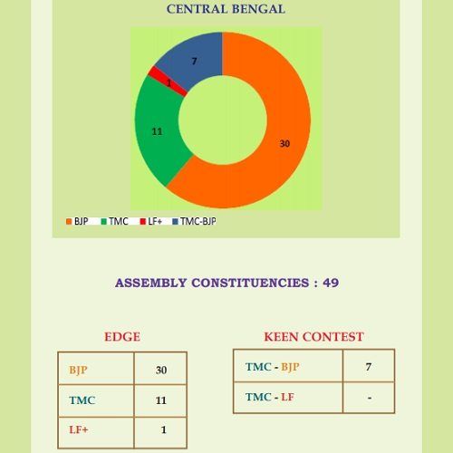 Bengal elections - CEntral