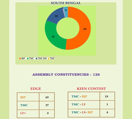 Bengal elections - South