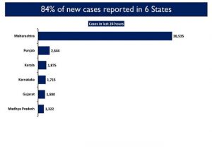84.49 per cent COVID-19 cases reported from five states in last 24 hours: Govt